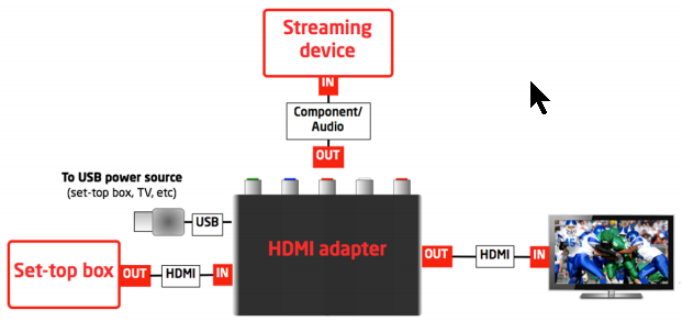 GangHuSplitter hdmi to component adapter! seriouslytrivial com slingbox wiring diagram at bayanpartner.co