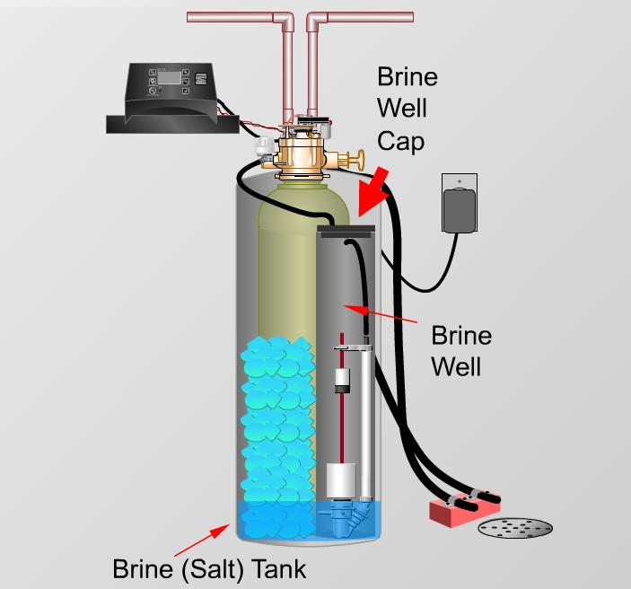 Water Softener Fix A Flooded Brine Salt Tank That Doesn T Drain